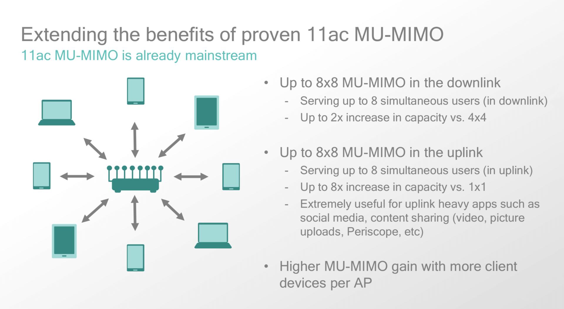 WiFi 6 - MuMIMO